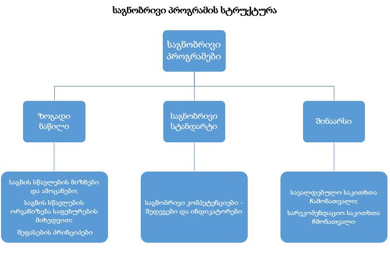 საგნობრივი პროგრამის სტრუქტურა