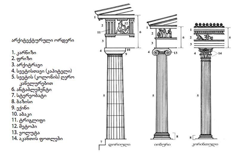 არქიტექტურული ორდერი
