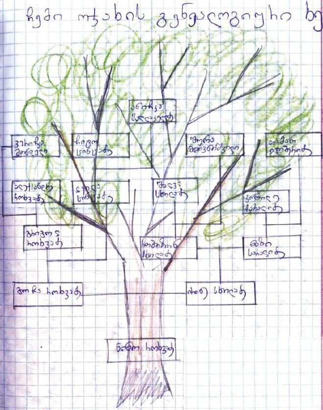 გენეალოგიური ხე