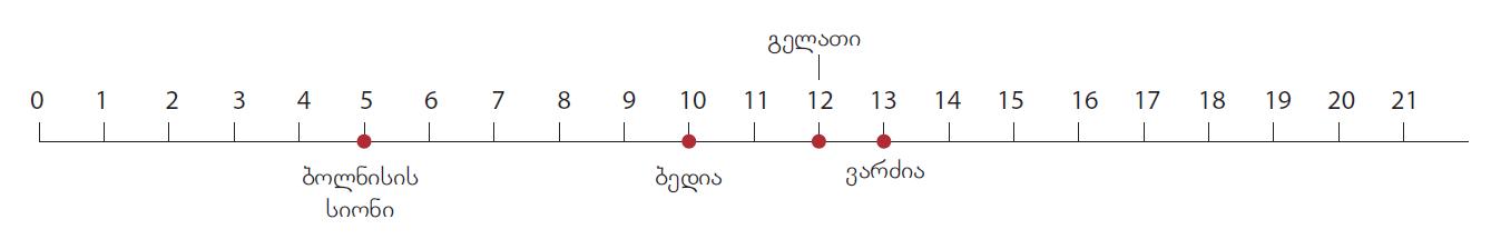 აქტივობა 4. სკალა 1