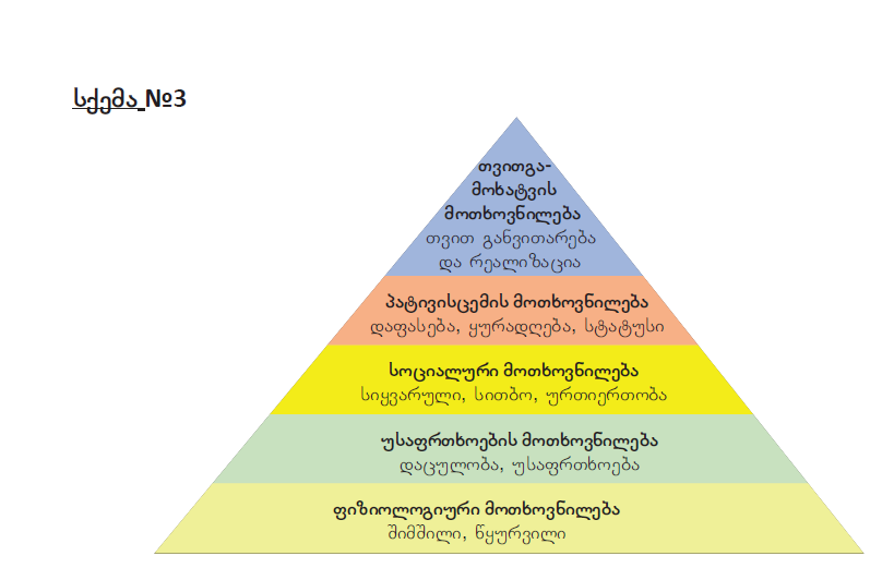 მასლოუს პირამიდა
